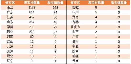 阿里发布2019上半年淘宝镇初步名单 南街镇上榜_零售_电商报